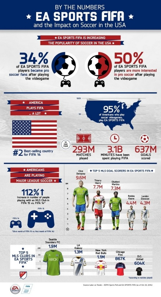 Encuesta EA Sports FIFA