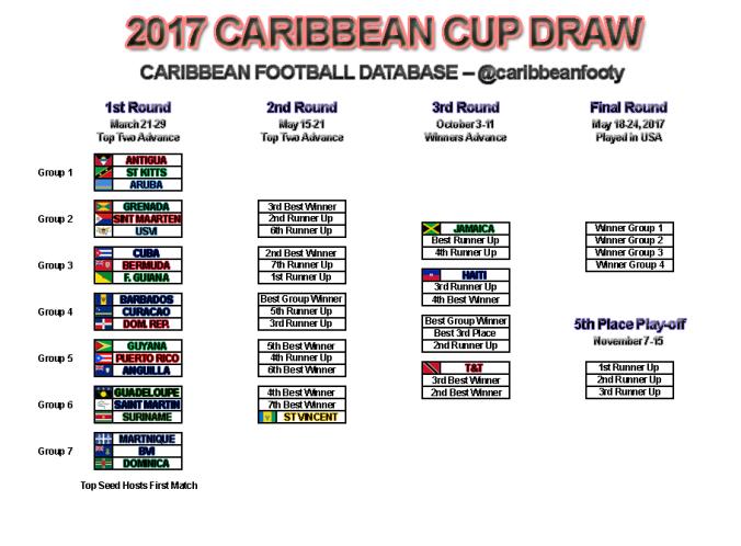 caribbean-cup-2017